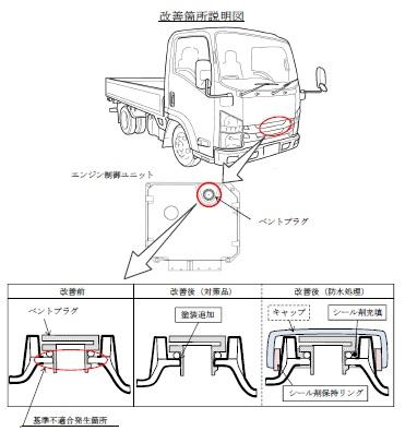 中型トラック 小型トラック エンジン不調