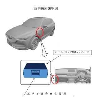 CX-5 ヘッドライト リコール